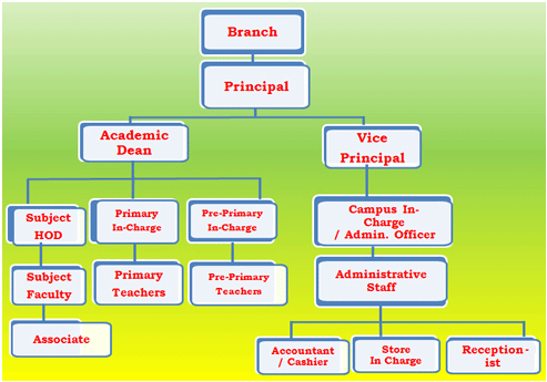 Administration & Faculty - Hierarchy Chart